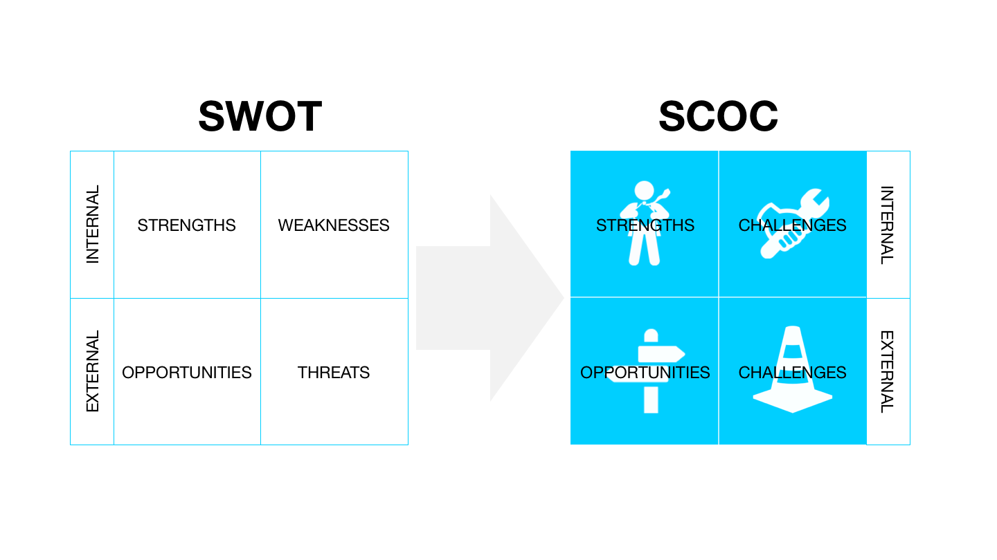 SWOT to SCOC